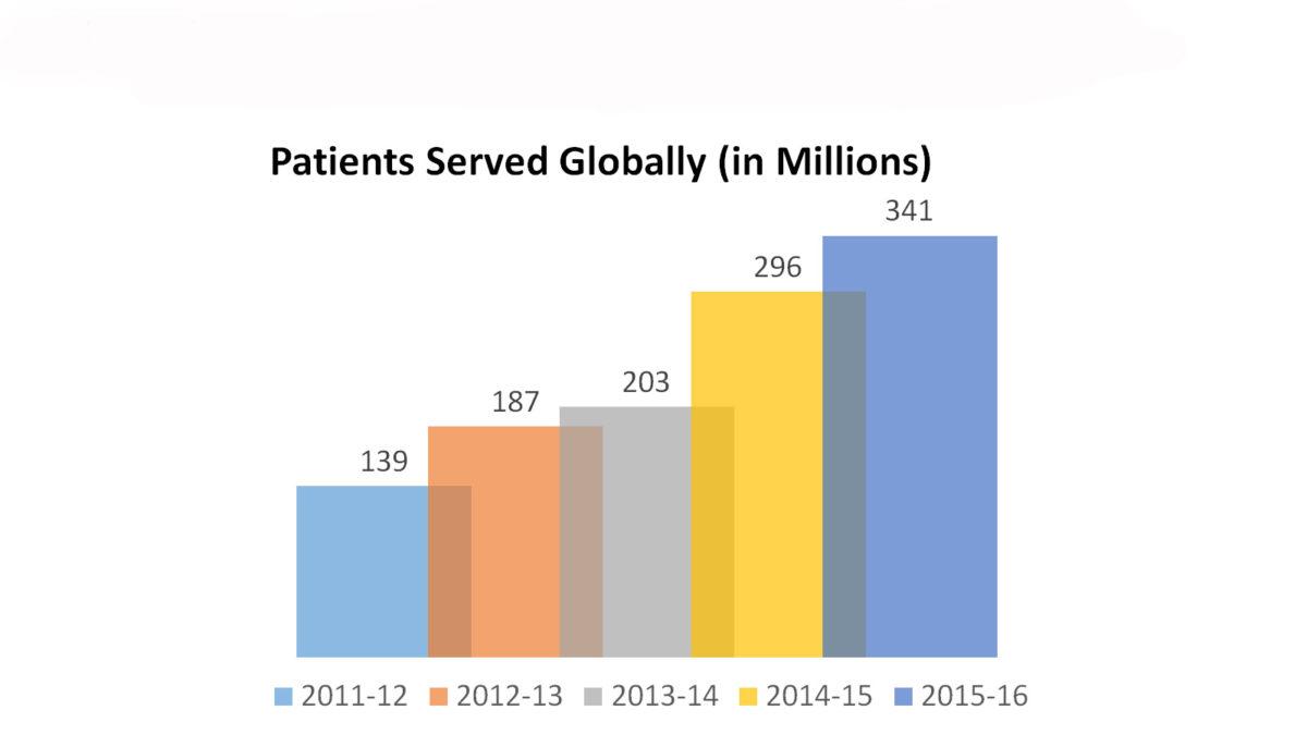 Centaur Patient served globally